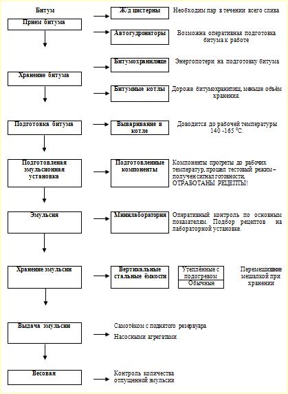 Структурная схема предприятия по изготовлению битумных эмульсий.