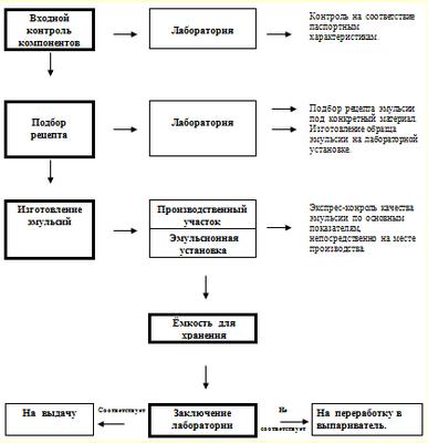 Структурная схема производства